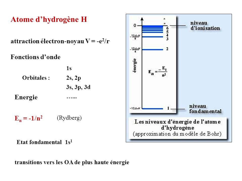 Atome d'hydrogène H attraction électron-noyau V = -e2/r