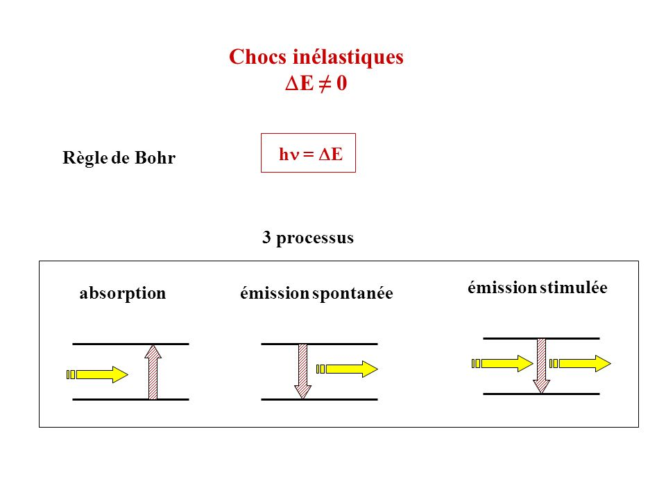 Chocs inélastiques DE ≠ 0 hn = DE Règle de Bohr 3 processus absorption