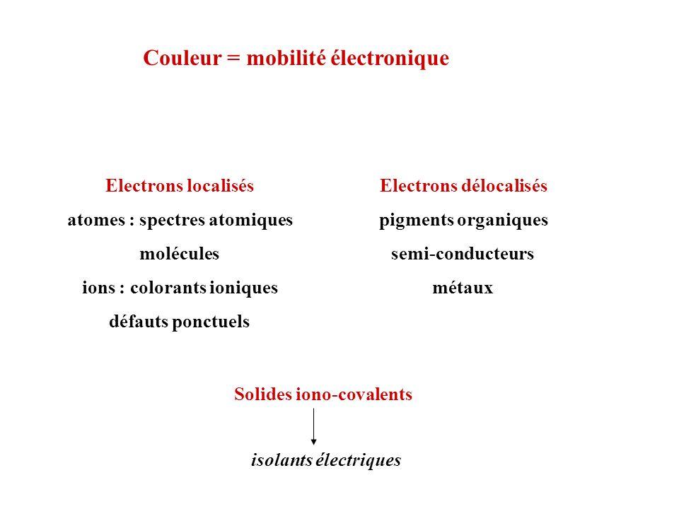 Couleur = mobilité électronique