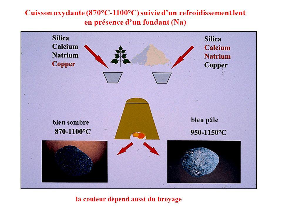Cuisson oxydante (870°C-1100°C) suivie d'un refroidissement lent