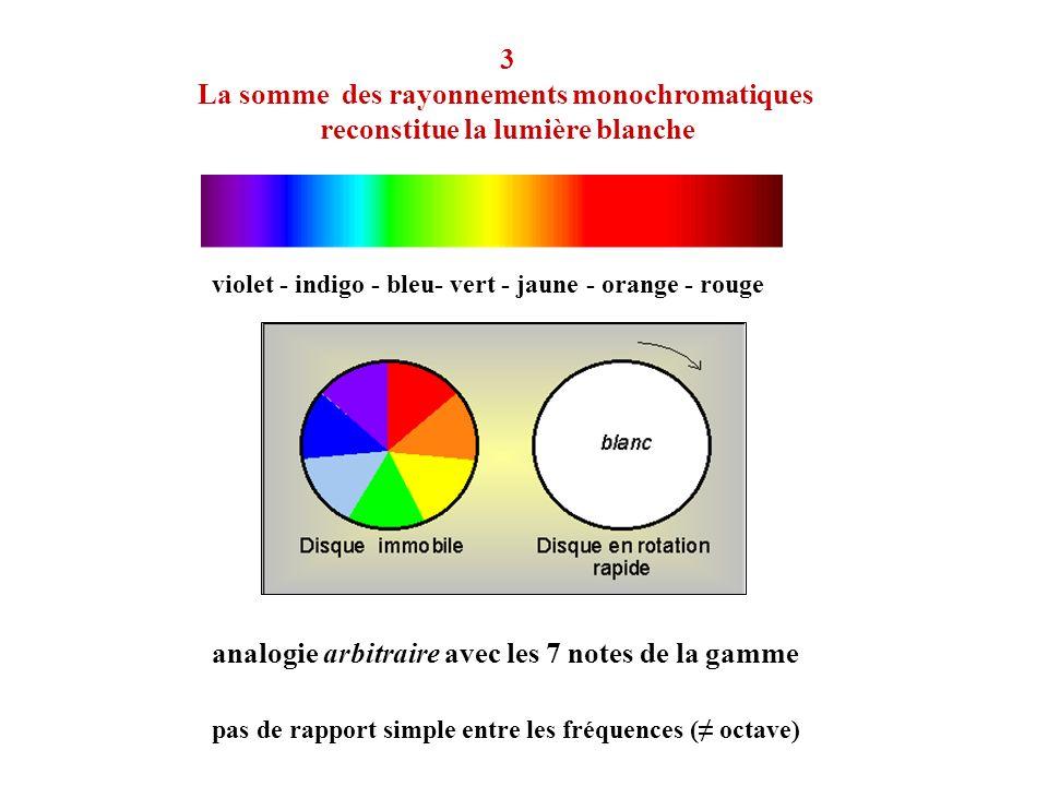 La somme des rayonnements monochromatiques