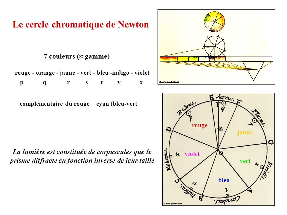 Le cercle chromatique de Newton