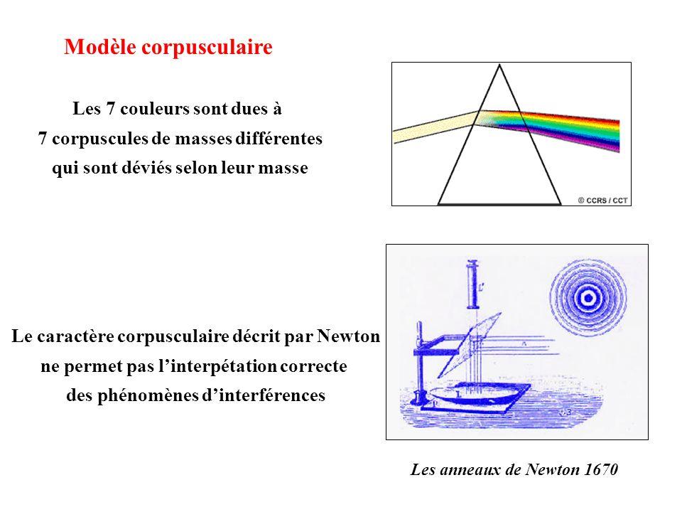 Modèle corpusculaire Les 7 couleurs sont dues à