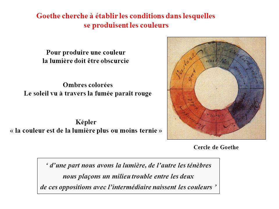 Goethe cherche à établir les conditions dans lesquelles