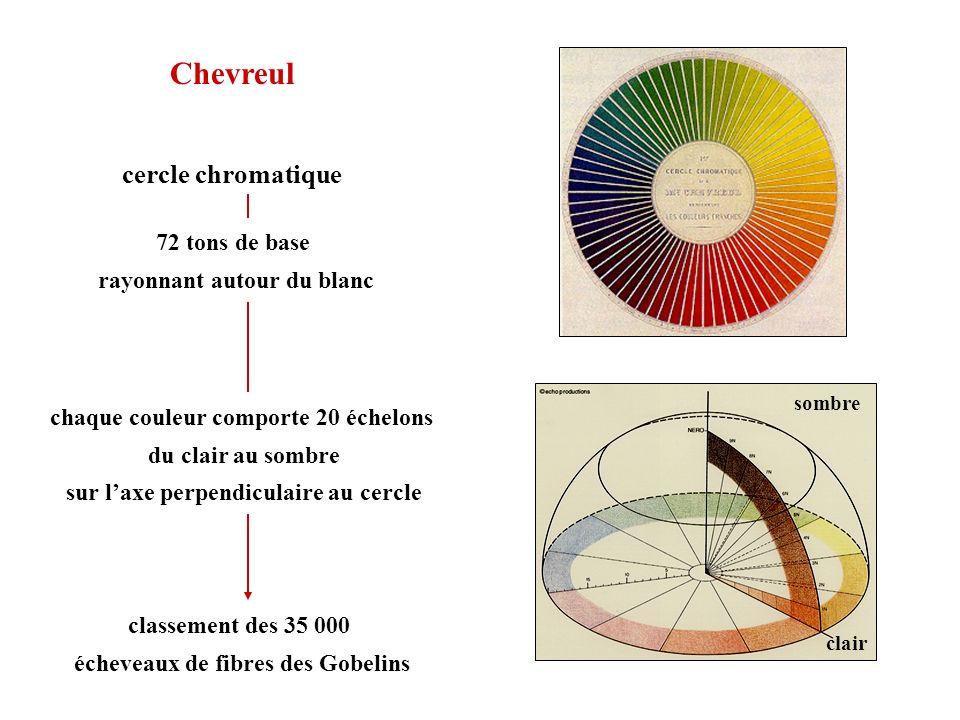 Chevreul cercle chromatique 72 tons de base rayonnant autour du blanc