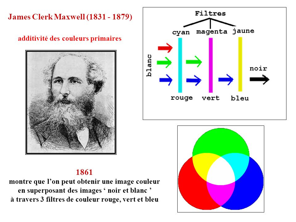 James Clerk Maxwell (1831 - 1879)
