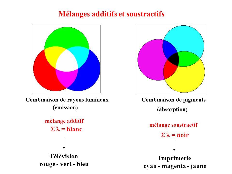 Mélanges additifs et soustractifs