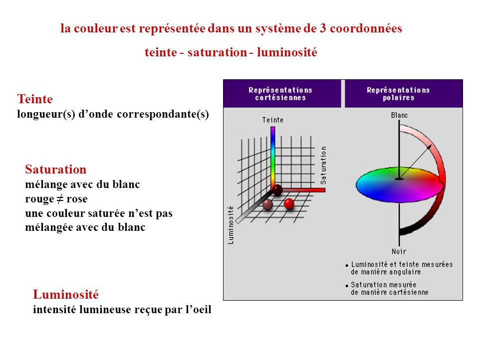 la couleur est représentée dans un système de 3 coordonnées