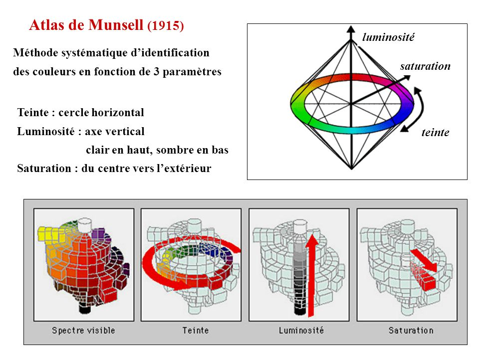 Atlas de Munsell (1915) luminosité