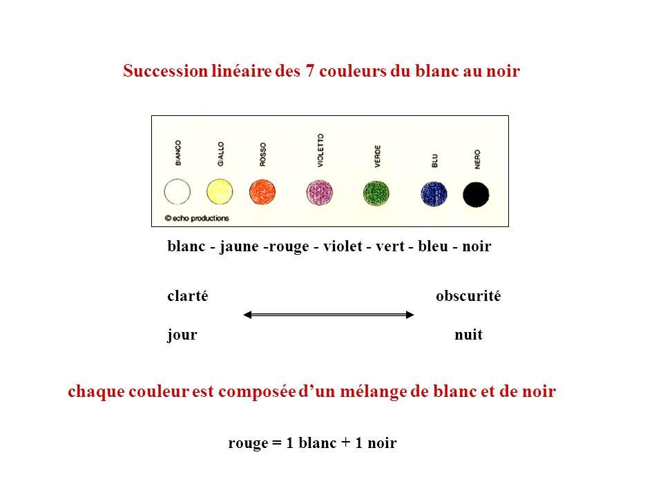 Succession linéaire des 7 couleurs du blanc au noir