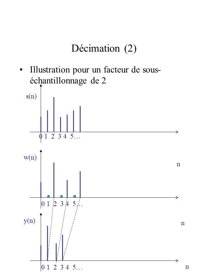 Décimation (2) Illustration pour un facteur de sous-échantillonnage de 2. 0 1 2 3 4 5… s(n) 0 1 2 3 4 5…
