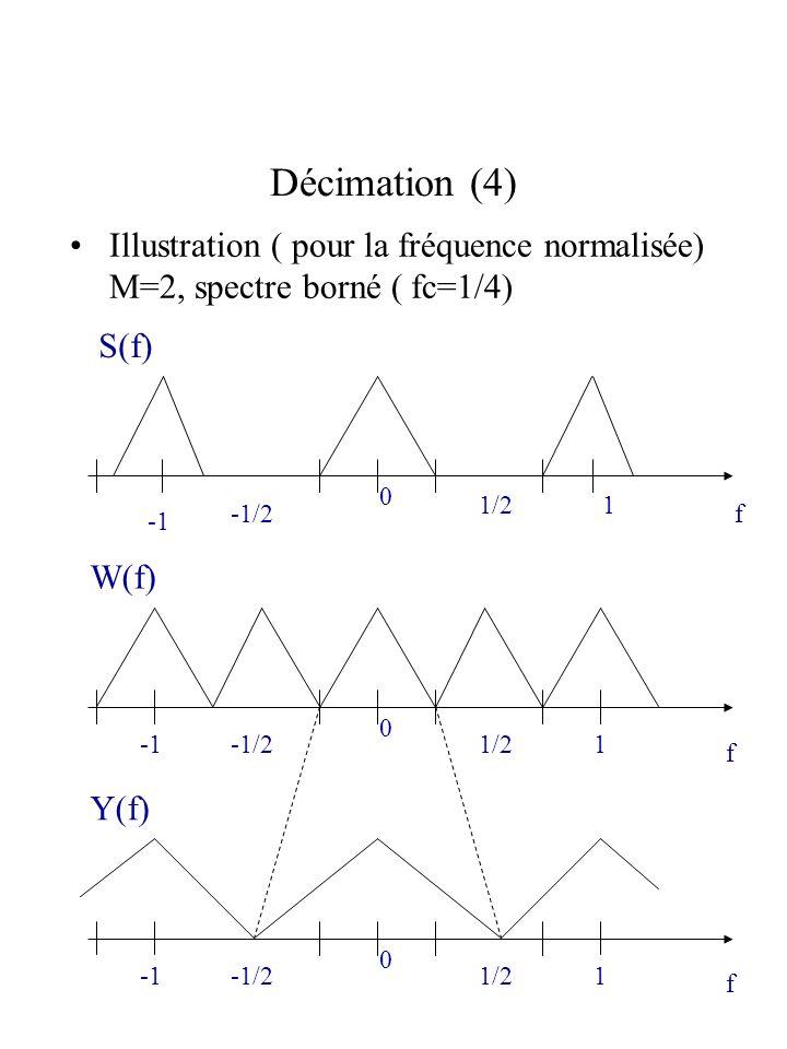 Décimation (4) Illustration ( pour la fréquence normalisée) M=2, spectre borné ( fc=1/4) S(f) 1/2.