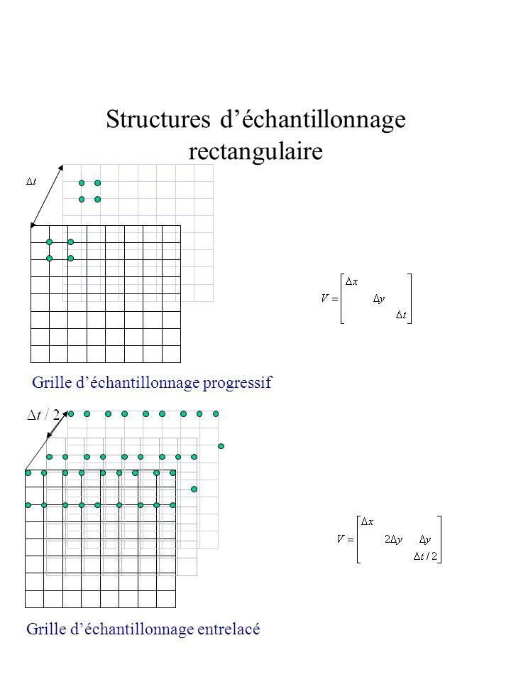 Structures d'échantillonnage rectangulaire