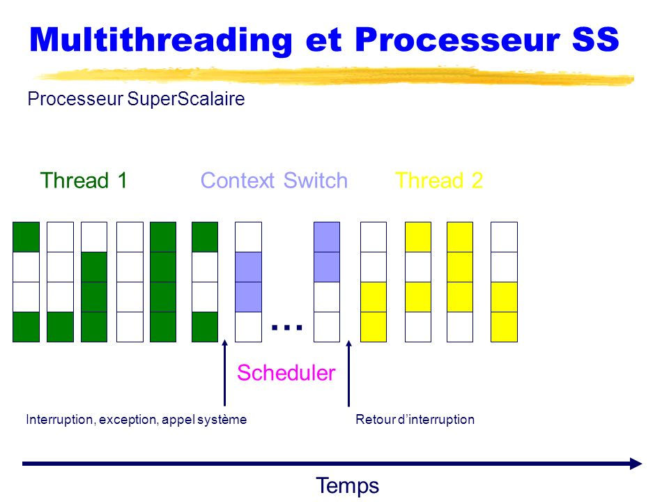 Multithreading et Processeur SS