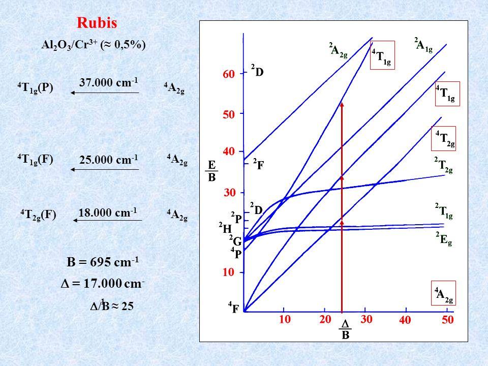 Rubis B = 695 cm-1 D = 17.000 cm-1 Al2O3/Cr3+ (≈ 0,5%) 37.000 cm-1