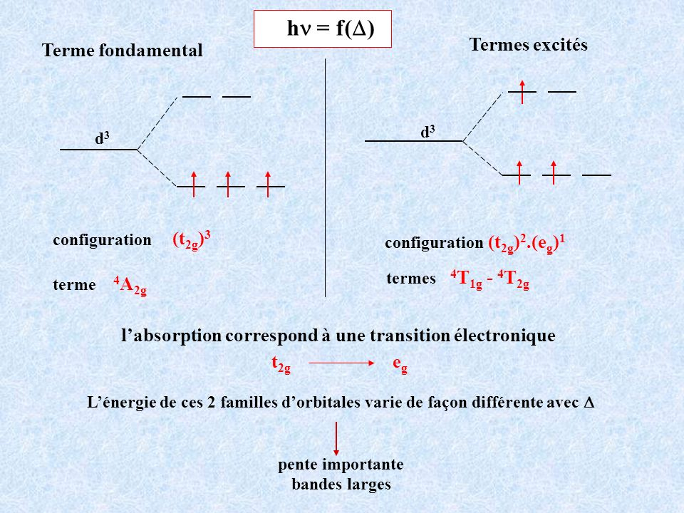 l'absorption correspond à une transition électronique