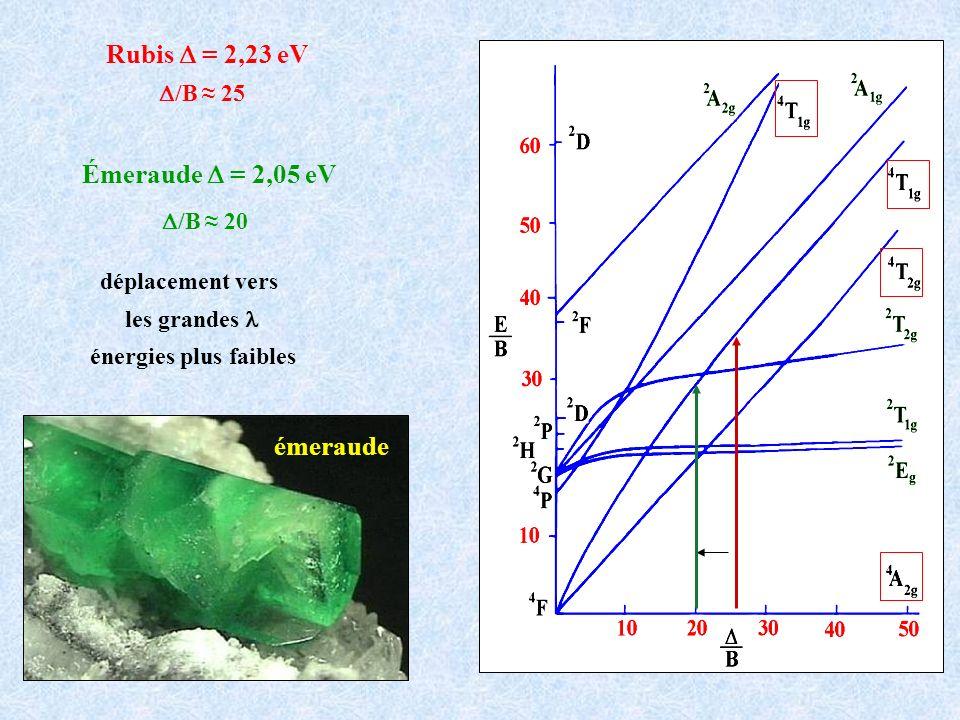 Rubis D = 2,23 eV Émeraude D = 2,05 eV émeraude D/B ≈ 25 D/B ≈ 20