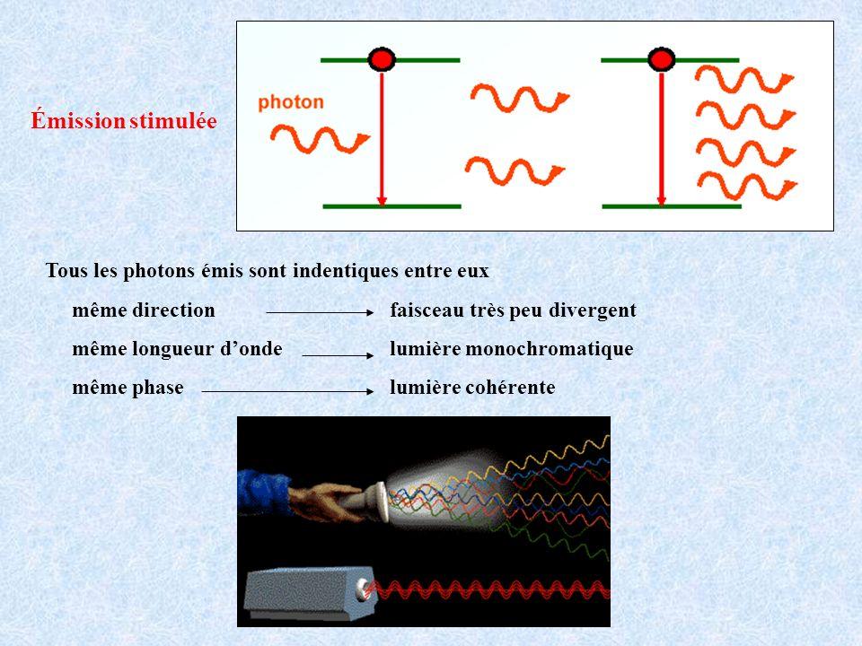 Émission stimulée Tous les photons émis sont indentiques entre eux