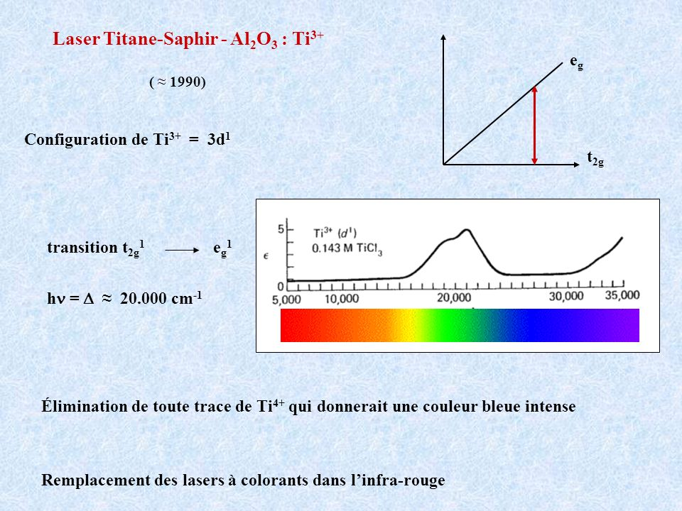 Laser Titane-Saphir - Al2O3 : Ti3+