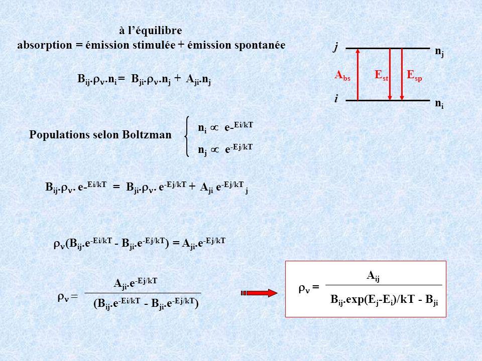 absorption = émission stimulée + émission spontanée