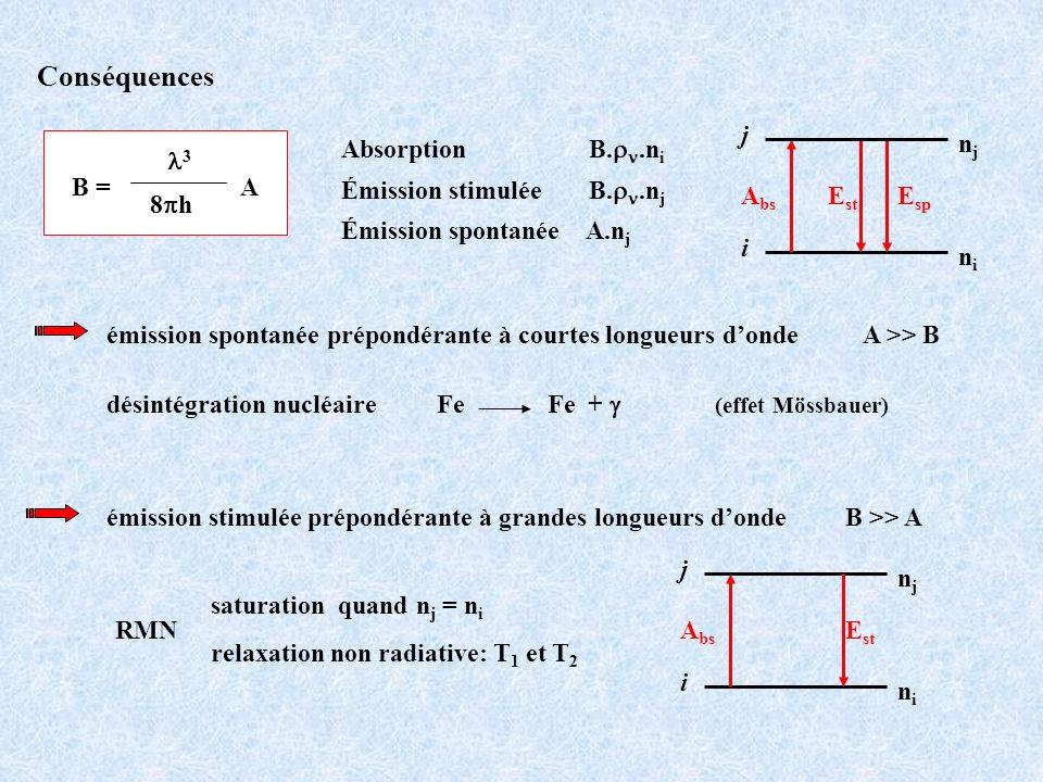Conséquences B = A l3 8ph Absorption B.rn.ni Émission stimulée B.rn.nj