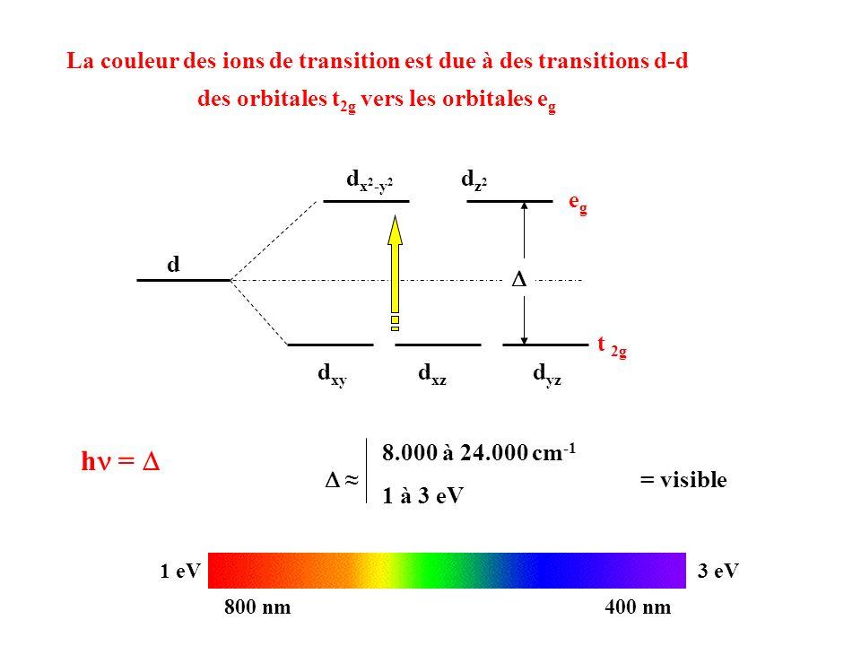hn = D La couleur des ions de transition est due à des transitions d-d