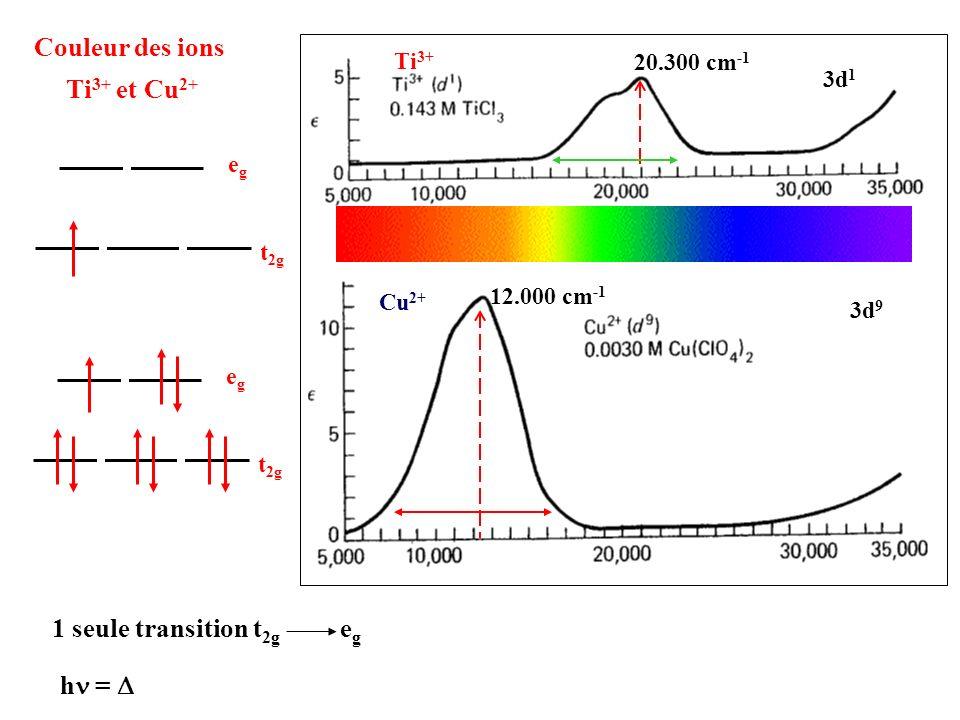 Couleur des ions Ti3+ et Cu2+