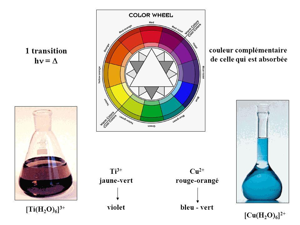 couleur complémentaire de celle qui est absorbée