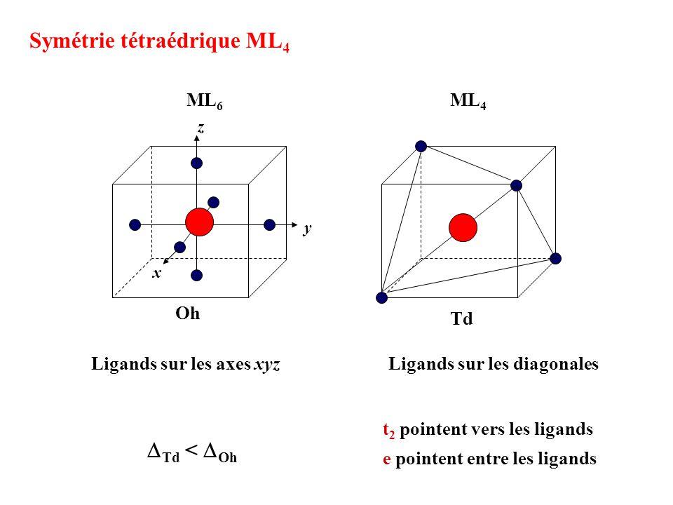 Symétrie tétraédrique ML4