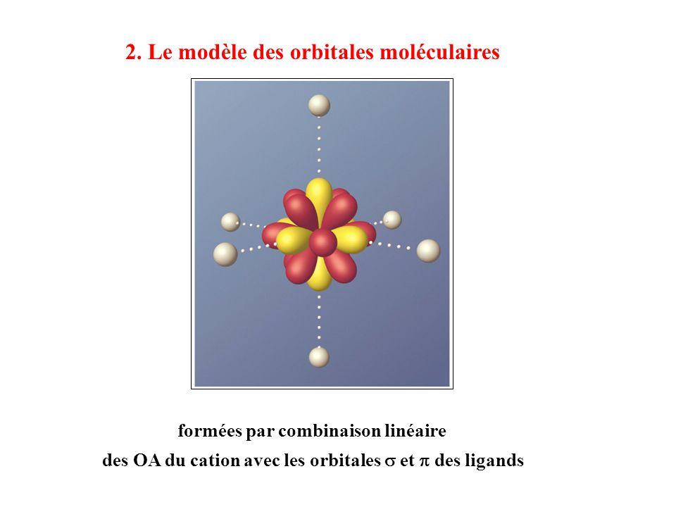 2. Le modèle des orbitales moléculaires