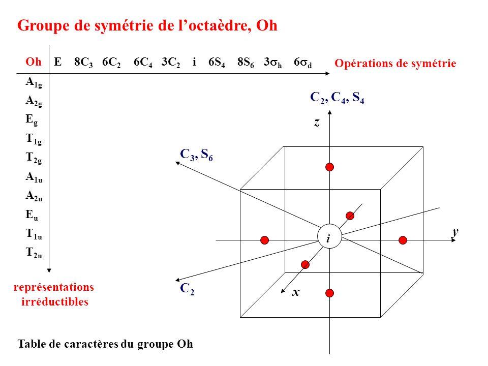 Groupe de symétrie de l'octaèdre, Oh