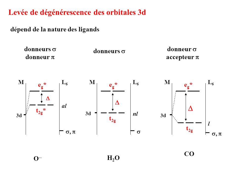 Levée de dégénérescence des orbitales 3d