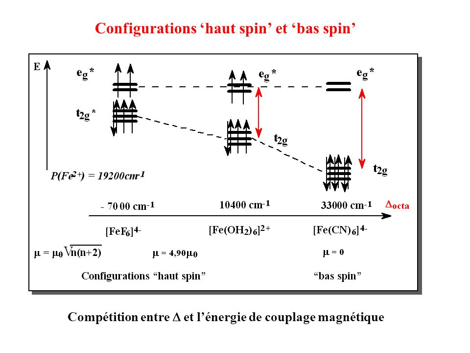 Configurations 'haut spin' et 'bas spin'