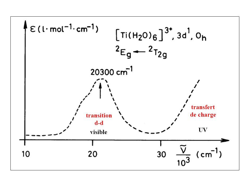 transfert de charge transition d-d UV visible