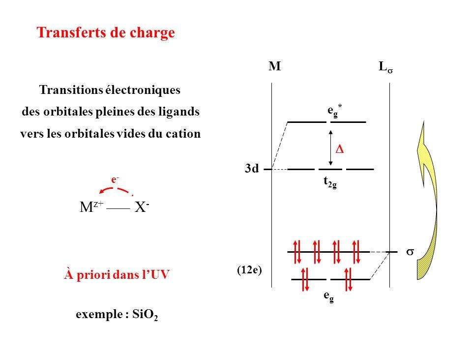 Transferts de charge Mz+ X- M Ls 3d t2g eg* s D eg