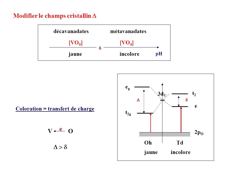 Modifier le champs cristallin D