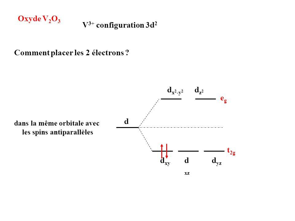 dans la même orbitale avec les spins antiparallèles