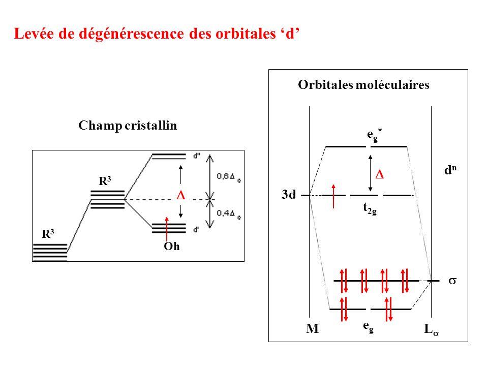 Levée de dégénérescence des orbitales 'd'