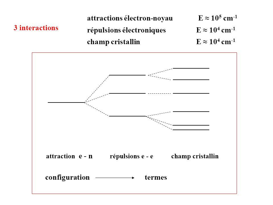 attractions électron-noyau E ≈ 105 cm-1