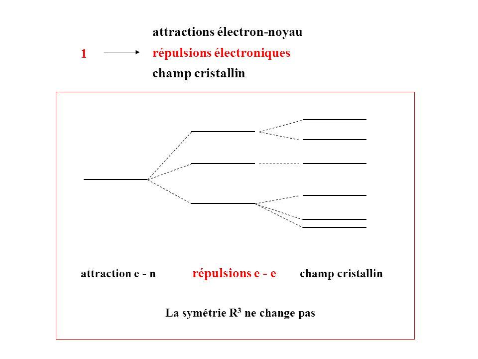 attractions électron-noyau répulsions électroniques champ cristallin 1