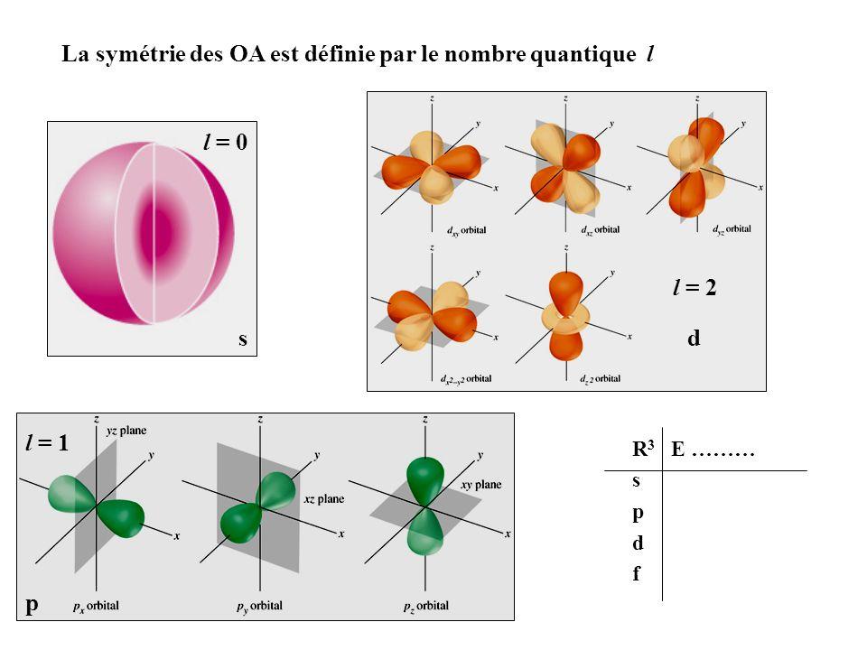 La symétrie des OA est définie par le nombre quantique l