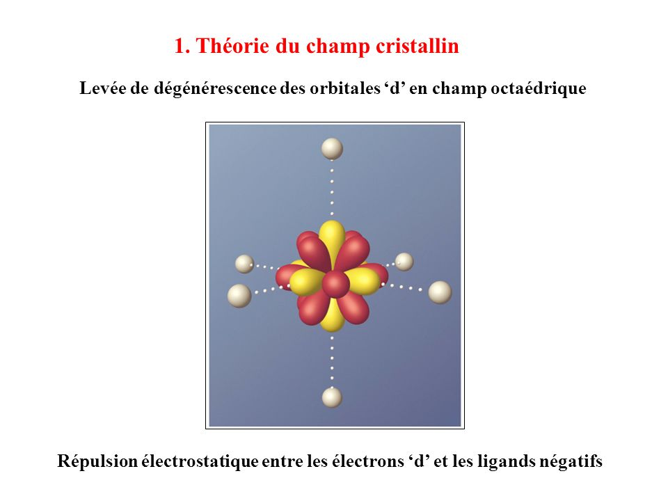 1. Théorie du champ cristallin