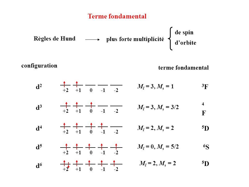 Terme fondamental d2 d3 d4 d5 d6 3F 4F 5D 6S de spin Règles de Hund