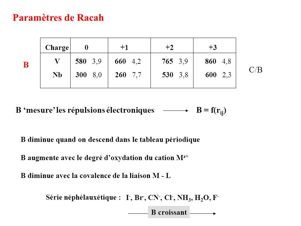 Paramètres de Racah B C/B