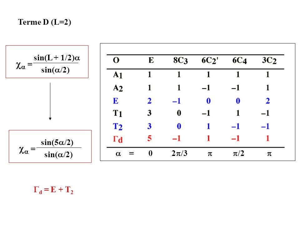 ca = ca = Terme D (L=2) sin(L + 1/2)a sin(a/2) sin(5a/2)