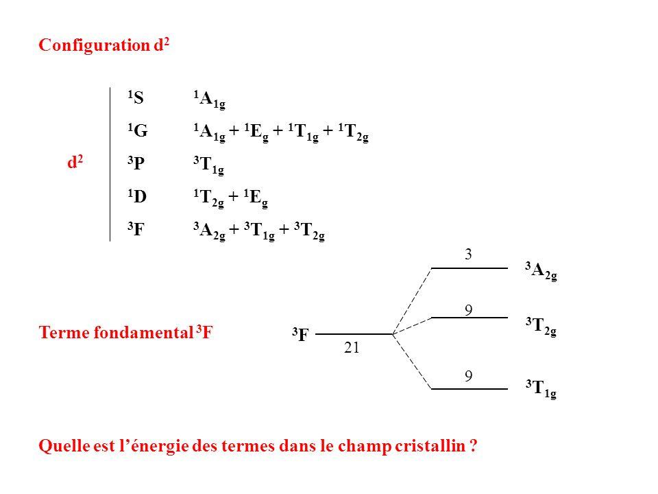 Quelle est l'énergie des termes dans le champ cristallin