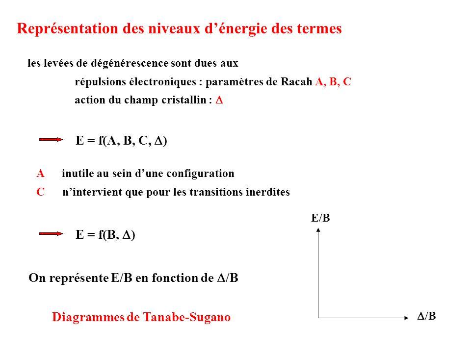 Représentation des niveaux d'énergie des termes