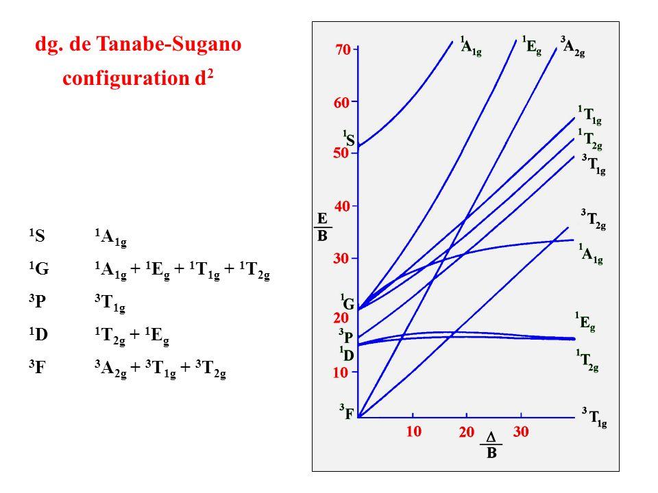 dg. de Tanabe-Sugano configuration d2
