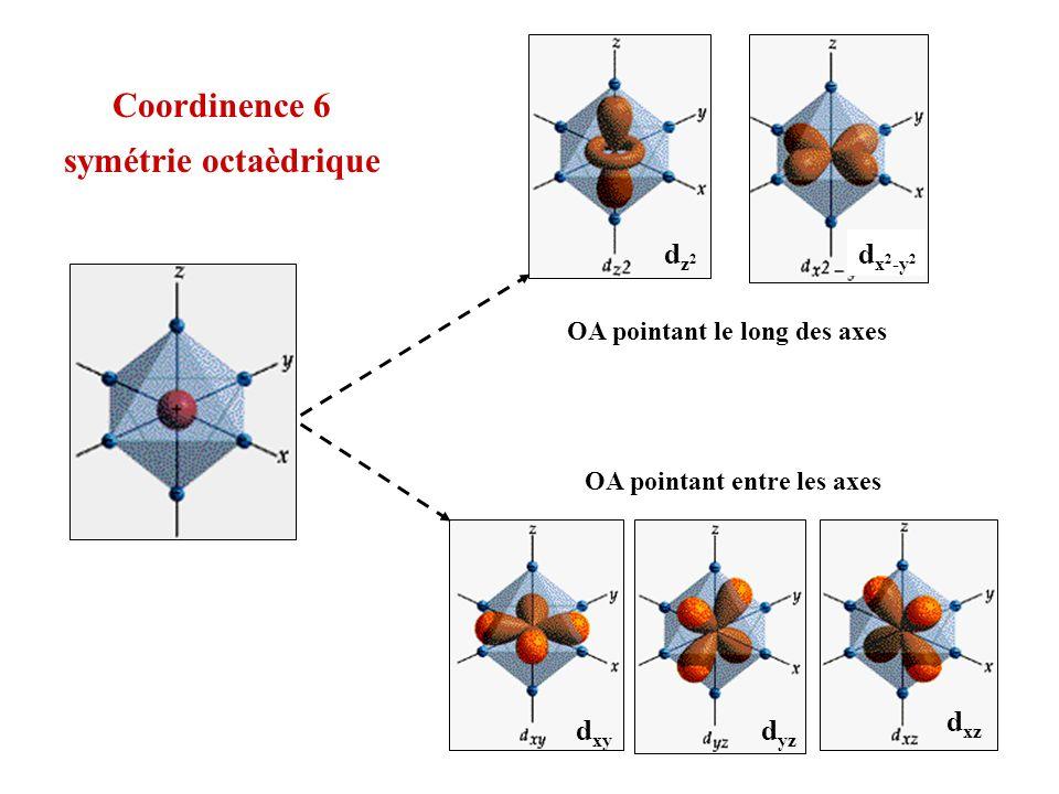 Coordinence 6 symétrie octaèdrique