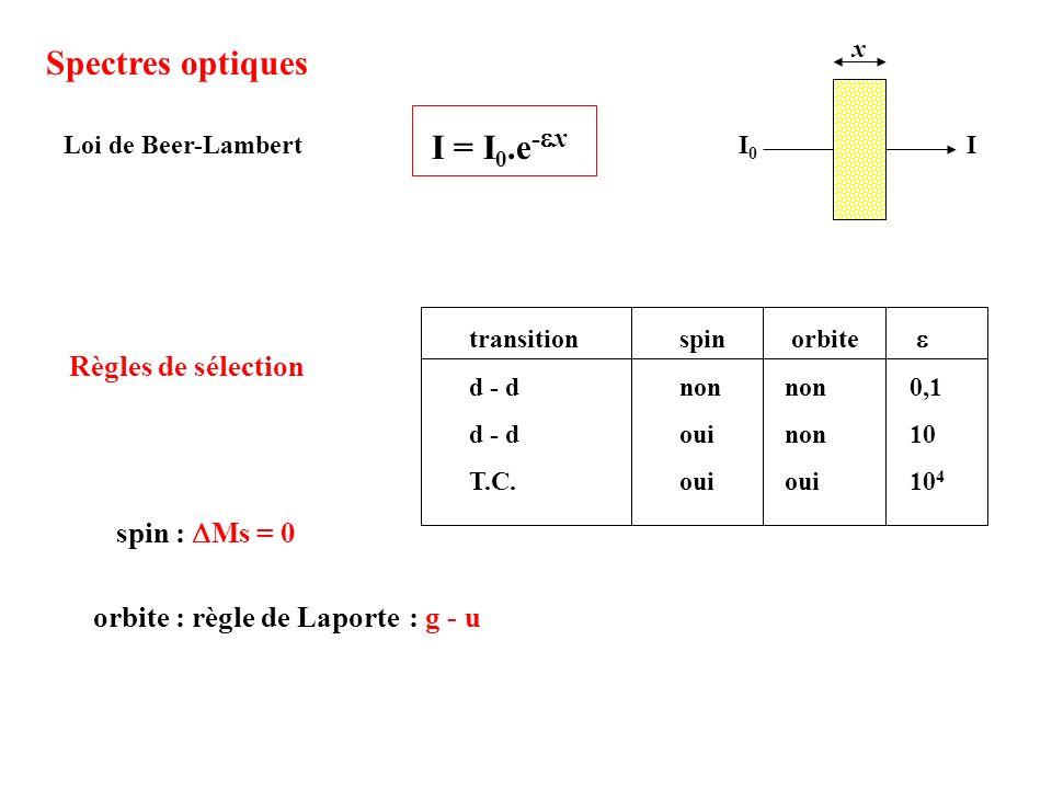 Spectres optiques I = I0.e-ex Règles de sélection spin : DMs = 0